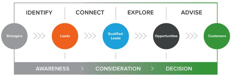 hubspot-partner-agency-methodology